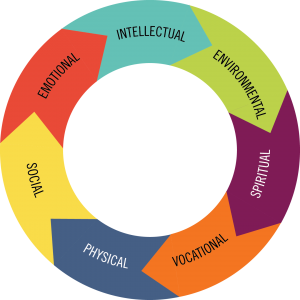 factors and dimensions of health It is much more than just physical health wellness is a full integration and the pursuit of continued growth and balance in these seven dimensions of wellness.