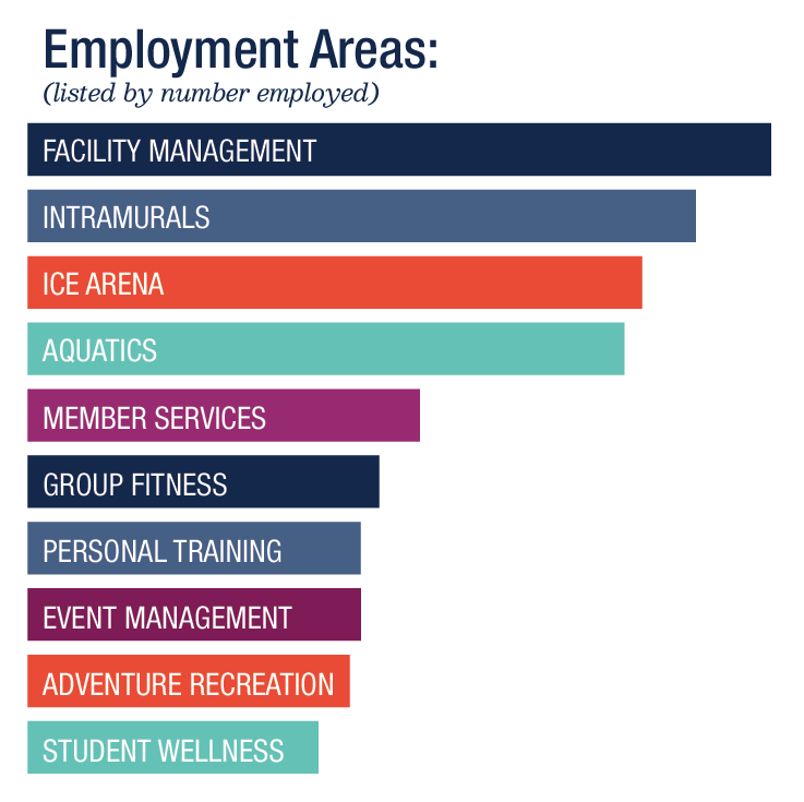 Campus Recreation Employment Areas graphic